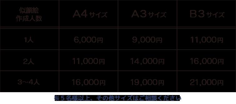 ウェルカムボードの料金表